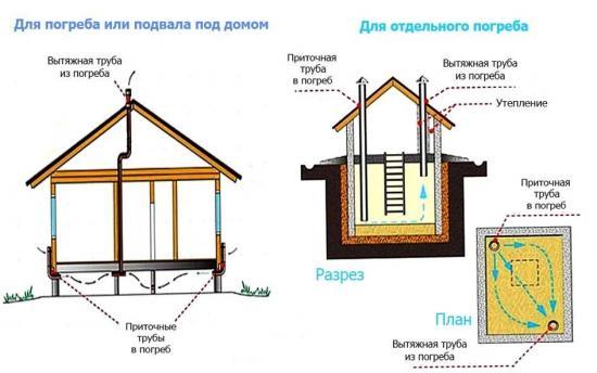 вентиляция погреба под домом