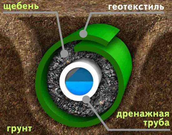 конструкция дренажной системы