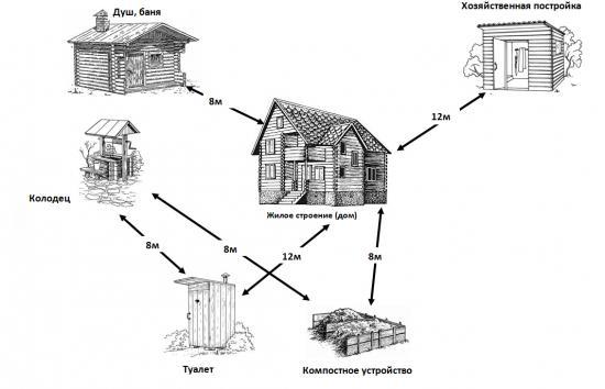 выбираем место для сооружения туалета на даче