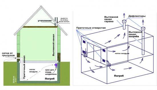 правильная вентиляция погреба под домом