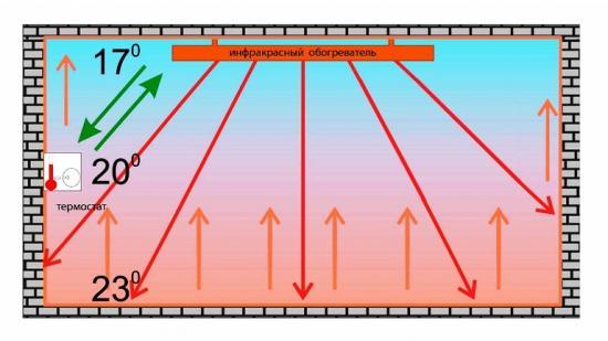 инфракрасные обогреватели для теплиц, принцип действия
